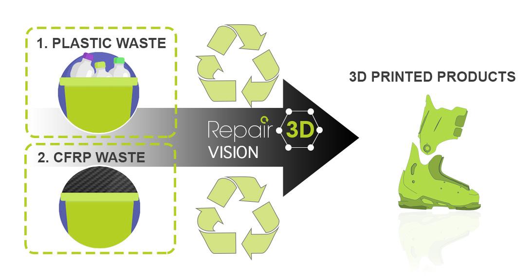 Repair 3D vision